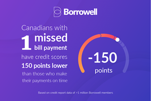Canadians and Missed Bill Payments