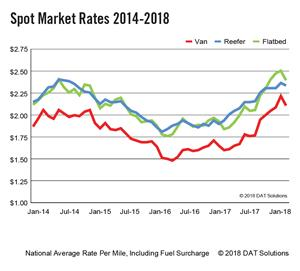 DAT Truckload Spot Market Rate Trends -January 2014-February 2018