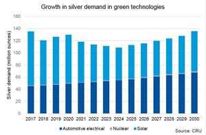 Growth in silver demand in green technologies
