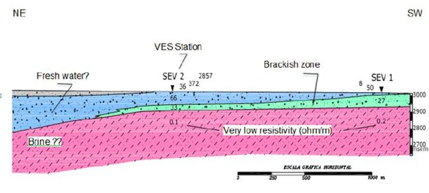 VES geophysical survey