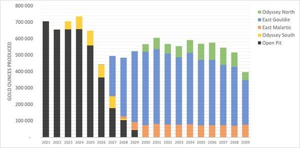 Chart 1: Canadian Malartic Production Profile