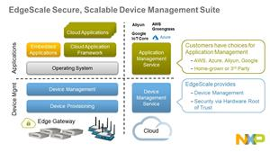 NXP EdgeScale - Secure, Scalable Device Management Suite for IoT and Edge Computing
