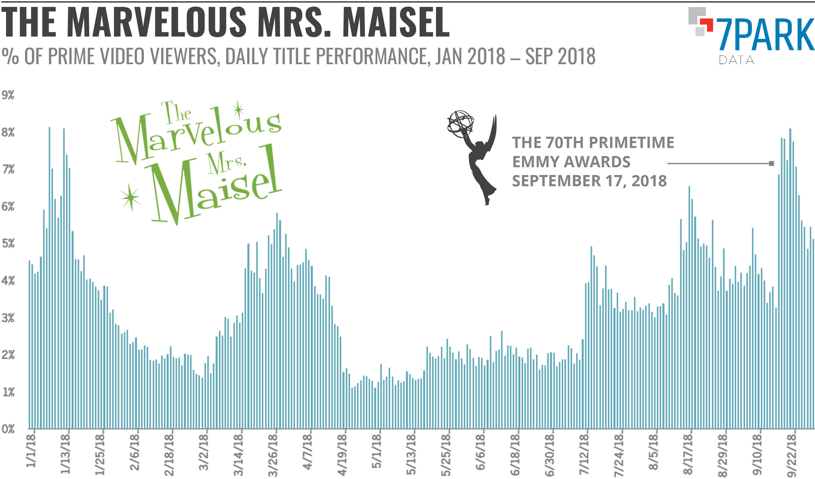 Marvelous Mrs. Maisel Viewership 2018