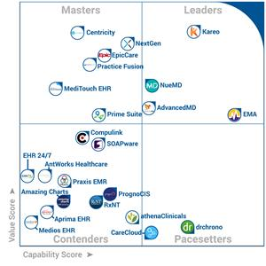 Kareo EHR Ranks Top of the Leaders Category in FrontRunners Software Analysis, Released by Software Advice and Gartner.