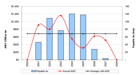 Figure 2 - Annual Production and AISC