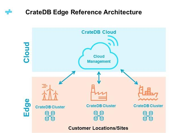 CrateDB Edge