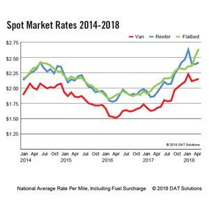 DAT Spot Market Truckload Freight Rates - April 2018