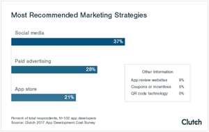 Most Recommended App Marketing Strategies