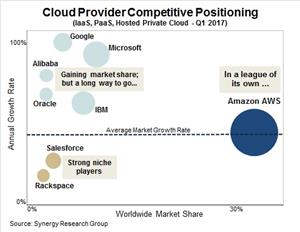 Cloud Services Provider Leadership