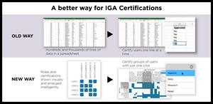 A Better Way for IGA Certifications