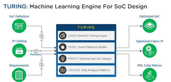 NetSpeed's Turing uses machine learning to find optimum SoC architecture and design solutions.