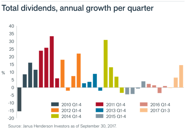 Total_dividends_annual_growth_per_quarter