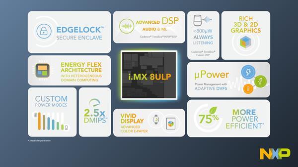 1920x1080 i.MX 8ULP infographic