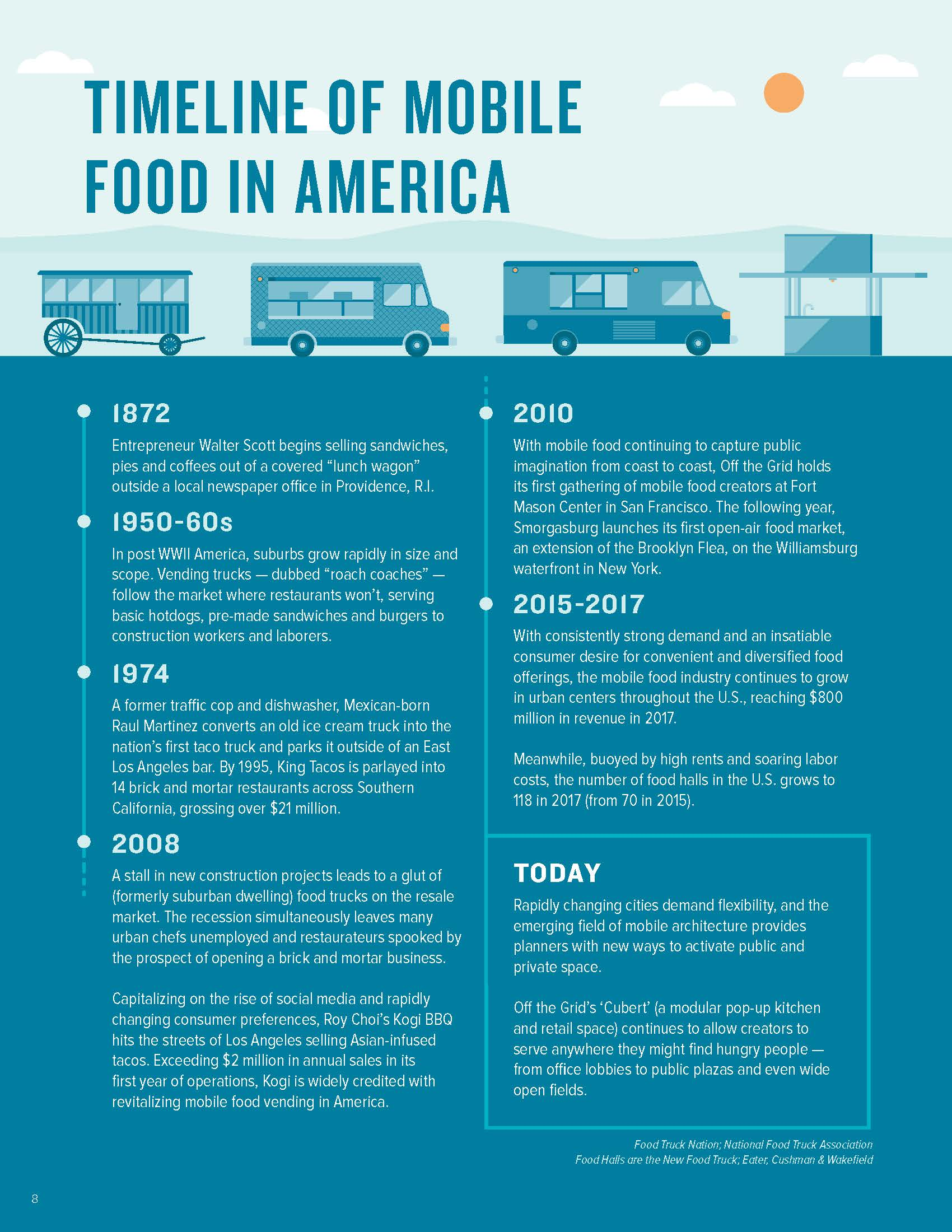 Timeline of Mobile Food in America