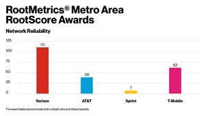 RootMetrics® Metro Area RootScore Awards