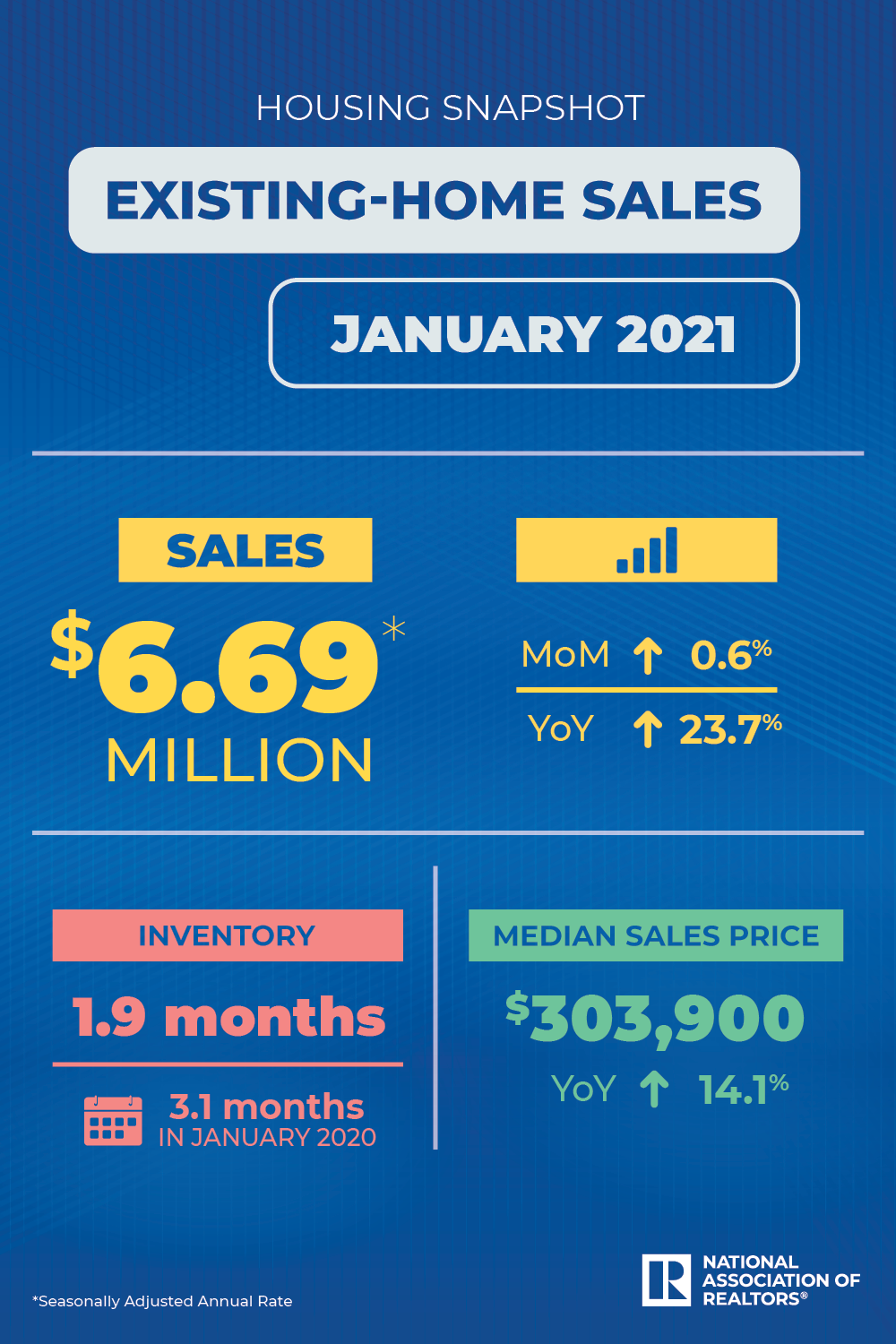 Existing Home Sales Tick Up 20.20 in January