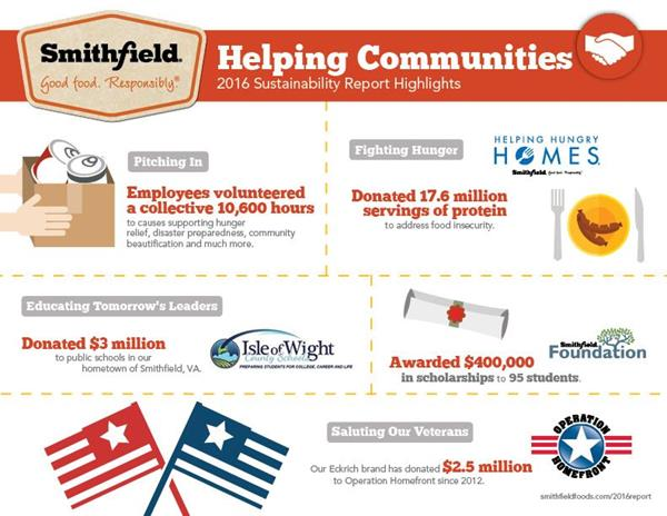 Smithfield Foods Releases Complete 2016 Sustainability
