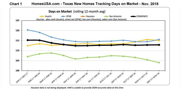 Remarkable Texas Total New Homes Sales Prices Still Up Statewide Download Free Architecture Designs Jebrpmadebymaigaardcom