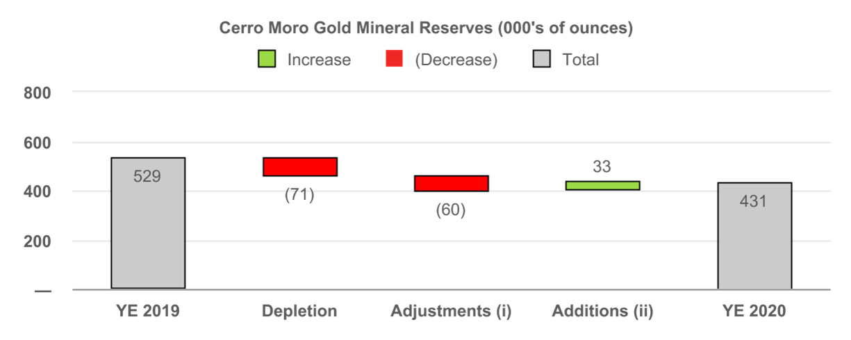 Cerro Moro Gold Mineral Reserves (000's of ounces)