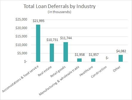 Total Loan Deferrals by Industry (in thousands)