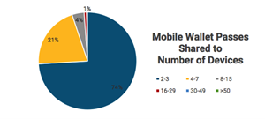 Mobile Wallet Passes Shared to Number of Devices