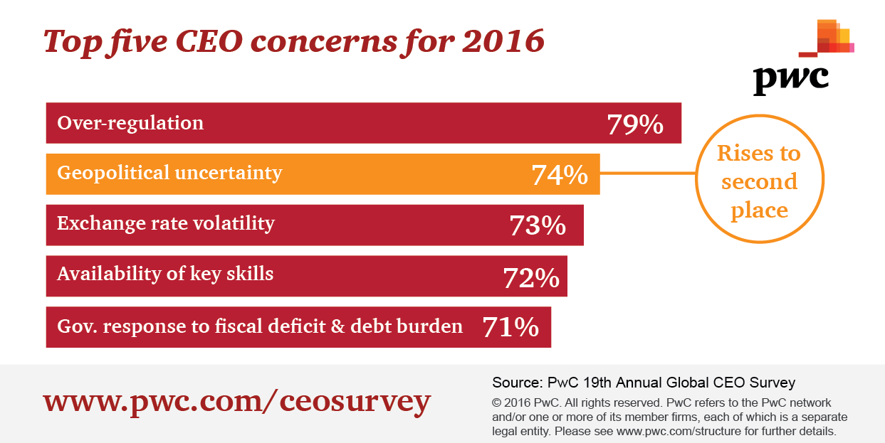 CEO Survey top concerns-01.png