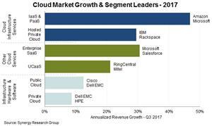 2017 Cloud Market