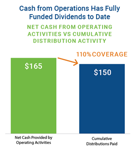 Cash from Operations Has Fully Funded Dividends to Date