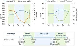 Improvement in ppFEV1 correlates with reduction in DNA content and viscoelasticity of CF patients sputa following treatment with alidornase alfa
