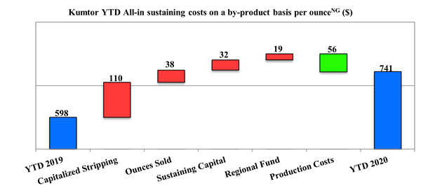 Kumtor YTD All-in sustaining costs on a by-product basis per ounce (Non-GAAP)($)