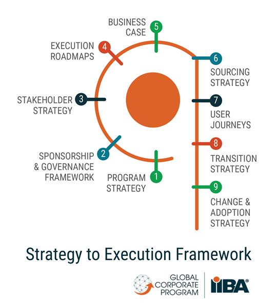 Strategy to Execution Framework