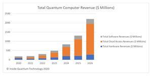 Quantum Computing: A Seven-year Market Forecast