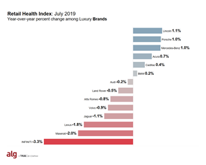 ALG's Retail Health Index - Luxury