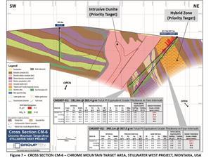 Figure 7 – Cross Section CM-6 – Chrome Mountain Target Area, Stillwater West Project, Montana, USA