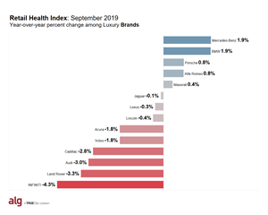 ALG Retail Health Index - Luxury Brands