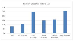 Security Breaches by Firm Size