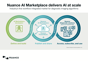 Nuance AI Marketplace delivers AI at scale