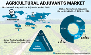 North America and Europe dominate the agricultural adjuvants market