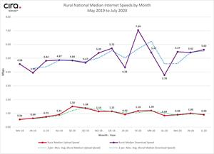 Figure 2: Canada's rural national median internet speeds, by month