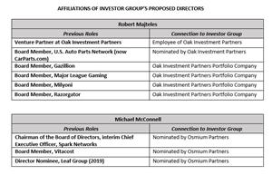 Affiliations of Investor Group's Proposed Directors