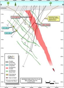 QMX Intersects 41.82 g/t Gold Over 3.4 Metres and 171.3 g/t Gold Over 1.0 Metres at Bonnefond 3