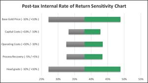 Figure 4: 9.5 Mtpa option – Post-tax Internal Rate of Return (%)