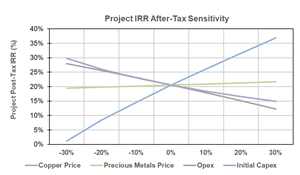 Open Pit Project Post-Tax IRR Sensitivity