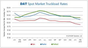 DAT Spot Market Truckload Rates