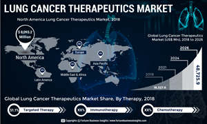 Genentech, Inc. (F. Hoffmann-La Roche Ltd), to be the leading player in the lung cancer therapeutics market