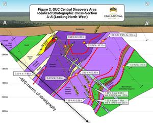 Figure 2: GUC Central Discovery Area Idealized Stratographic Cross-Section A-A1 (Looking North-West)