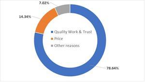 RenovationFind Survey Results