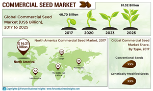 Bayer CropScience and DowDuPont to Dominate the Global Commercial Seed Market