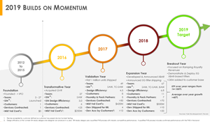 Resonant builds on momentum in 2019
