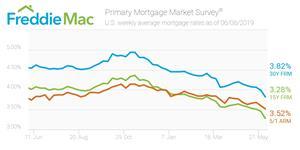 https://ml.globenewswire.com/media/250ce228-ad20-4e9a-9d7f-ebc2e985947d/medium/primary-mortgage-market-survey.jpg
